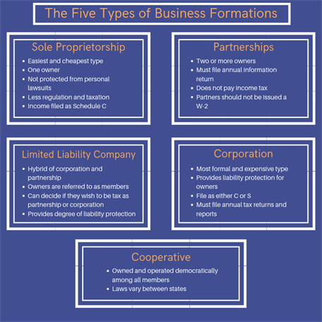 The Five Types of Business Formations